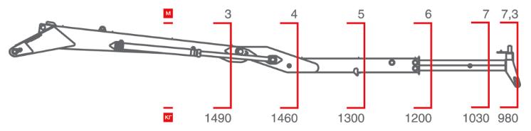 Схема грузоподъемности ОМТЛ-70-01