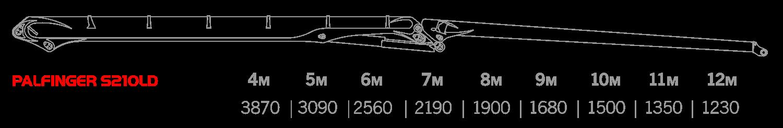 Грузоподъемность PALFINGER EPSILON S210LD