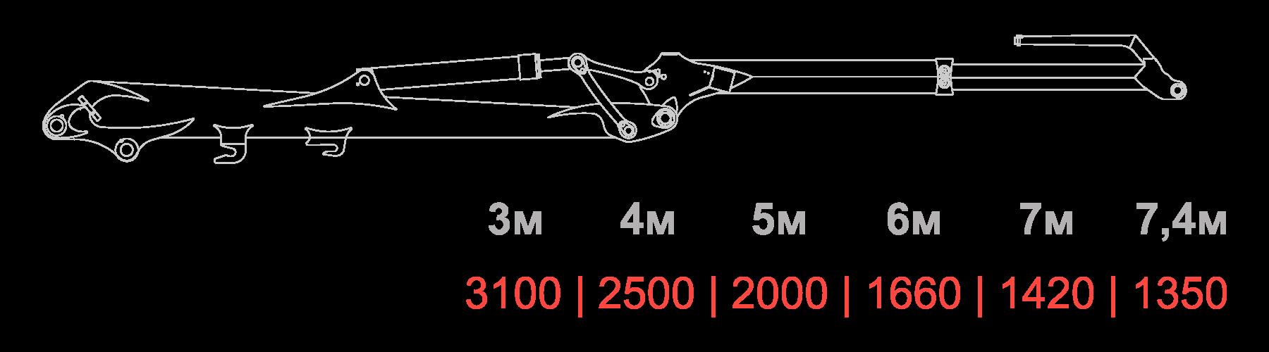 Схема грузоподъемности VM10L74